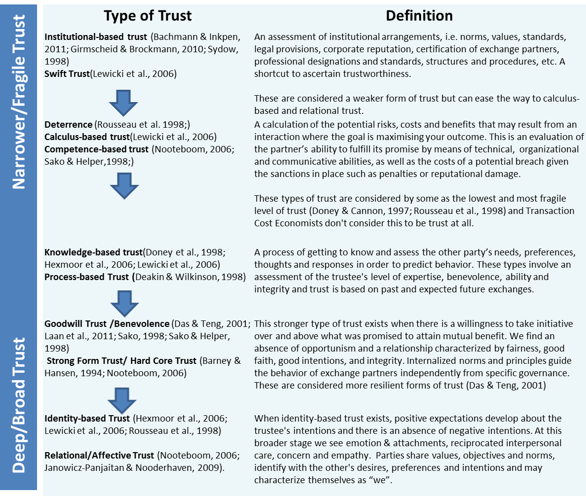 15 Facts About Trust: Definition, Types And Perspectives